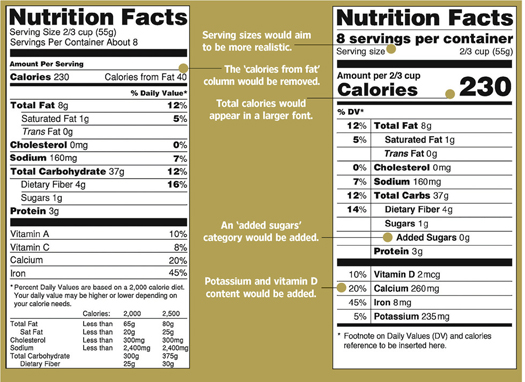 Proposed Nutrition Facts Label Changes - FDA 2-27-14