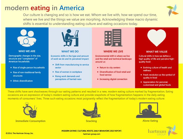 modern-eating-in-america-infographic-2014-05-15